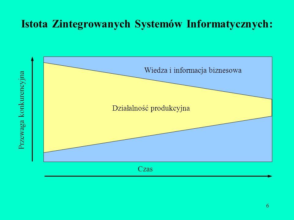 6 Istota Zintegrowanych Systemów Informatycznych: Działalność produkcyjna Wiedza i informacja biznesowa Czas Przewaga konkurencyjna