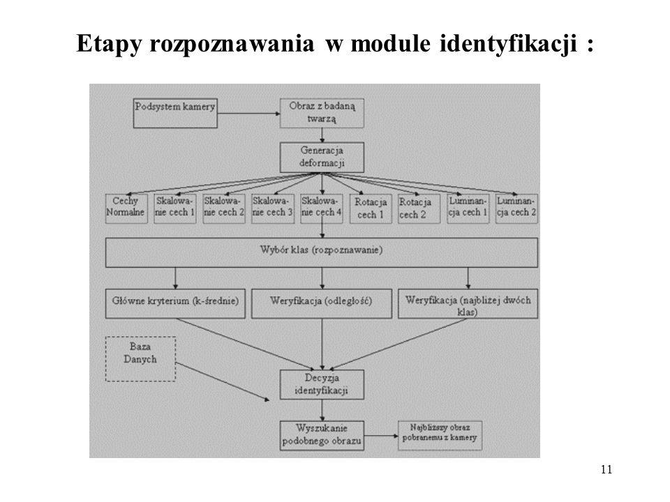 11 Etapy rozpoznawania w module identyfikacji :