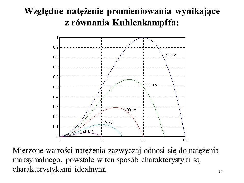 14 Względne natężenie promieniowania wynikające z równania Kuhlenkampffa: Mierzone wartości natężenia zazwyczaj odnosi się do natężenia maksymalnego, powstałe w ten sposób charakterystyki są charakterystykami idealnymi