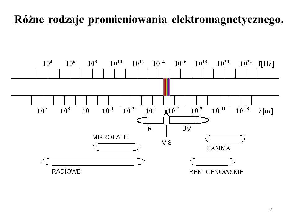 2 Różne rodzaje promieniowania elektromagnetycznego.