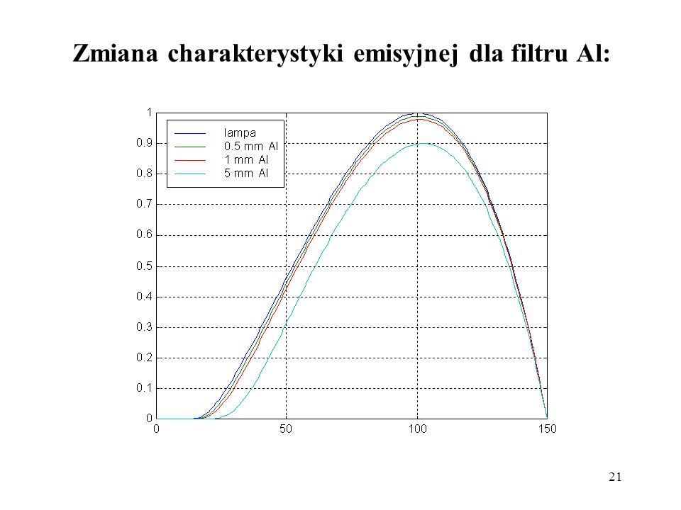 21 Zmiana charakterystyki emisyjnej dla filtru Al:
