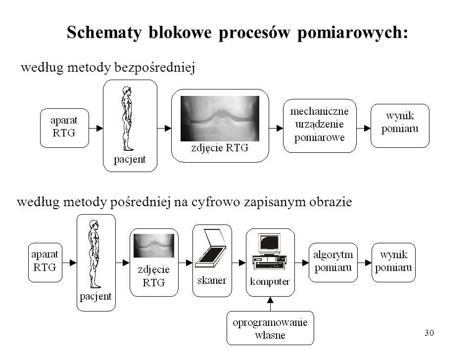 30 Schematy blokowe procesów pomiarowych: według metody bezpośredniej według metody pośredniej na cyfrowo zapisanym obrazie