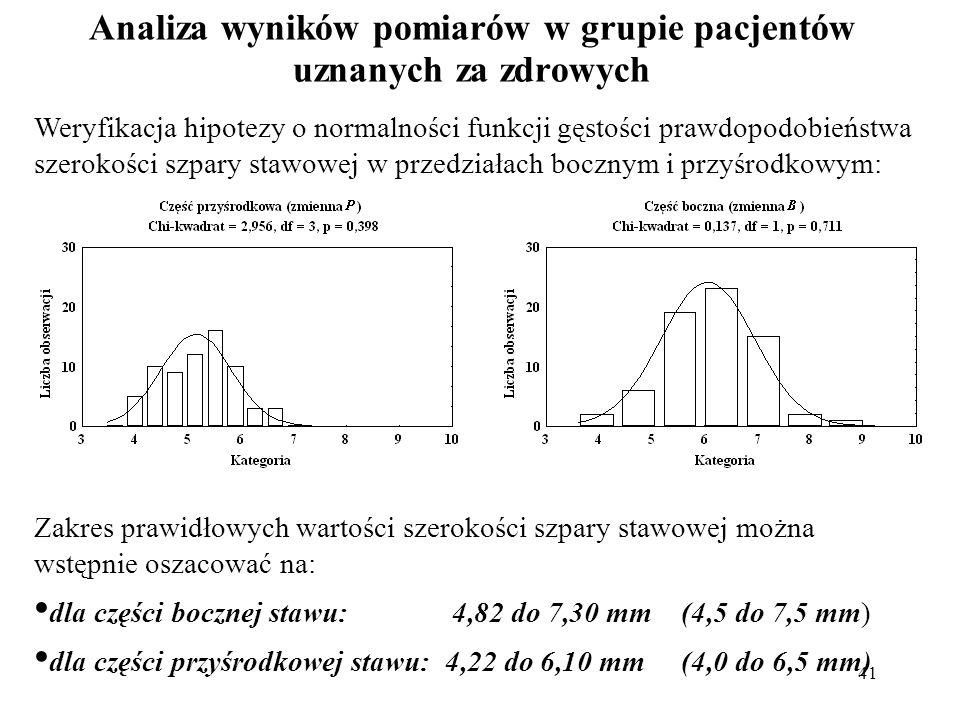 41 Analiza wyników pomiarów w grupie pacjentów uznanych za zdrowych Weryfikacja hipotezy o normalności funkcji gęstości prawdopodobieństwa szerokości szpary stawowej w przedziałach bocznym i przyśrodkowym: Zakres prawidłowych wartości szerokości szpary stawowej można wstępnie oszacować na: dla części bocznej stawu: 4,82 do 7,30 mm (4,5 do 7,5 mm) dla części przyśrodkowej stawu: 4,22 do 6,10 mm (4,0 do 6,5 mm)