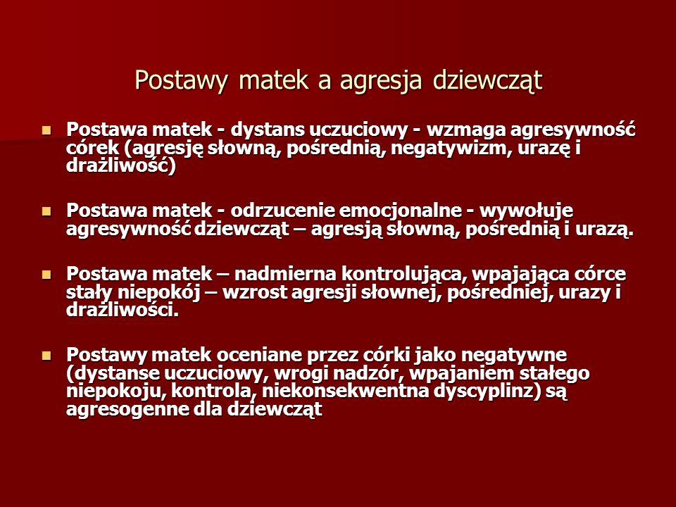 Postawy matek a agresja dziewcząt Postawa matek - dystans uczuciowy - wzmaga agresywność córek (agresję słowną, pośrednią, negatywizm, urazę i drażliwość) Postawa matek - dystans uczuciowy - wzmaga agresywność córek (agresję słowną, pośrednią, negatywizm, urazę i drażliwość) Postawa matek - odrzucenie emocjonalne - wywołuje agresywność dziewcząt – agresją słowną, pośrednią i urazą.