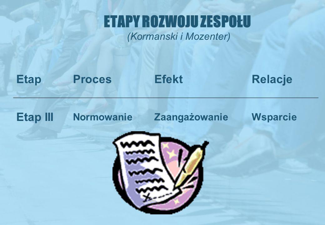 ETAPY ROZWOJU ZESPOŁU (Kormanski i Mozenter) EtapProcesEfektRelacje Etap III NormowanieZaangażowanieWsparcie