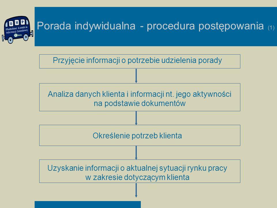 Porada indywidualna - procedura postępowania (1) Przyjęcie informacji o potrzebie udzielenia porady Analiza danych klienta i informacji nt. jego aktyw