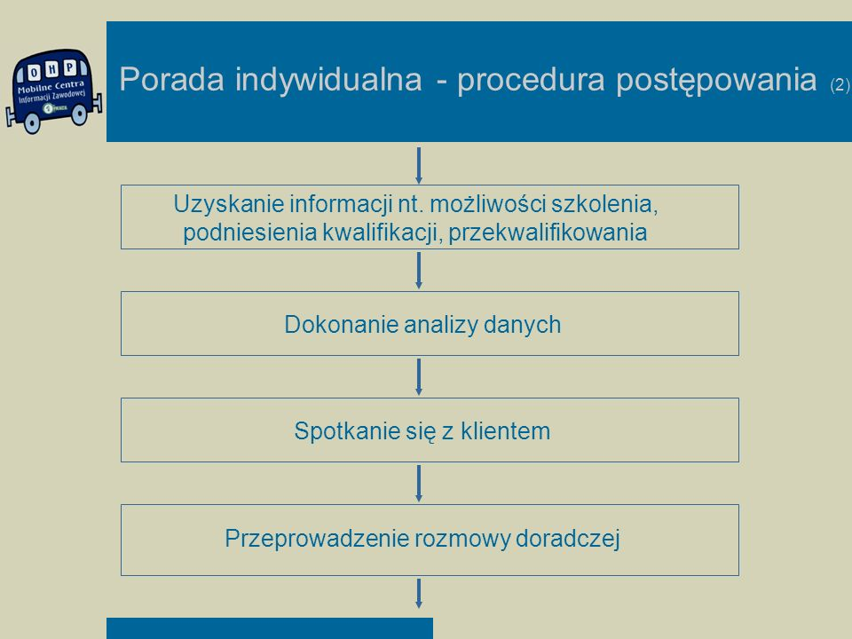 Porada indywidualna - procedura postępowania (2) Uzyskanie informacji nt. możliwości szkolenia, podniesienia kwalifikacji, przekwalifikowania Dokonani