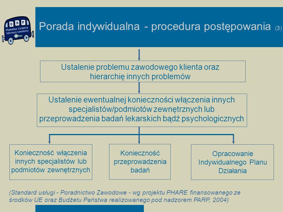 Porada indywidualna - procedura postępowania (3) Ustalenie problemu zawodowego klienta oraz hierarchię innych problemów Ustalenie ewentualnej konieczn