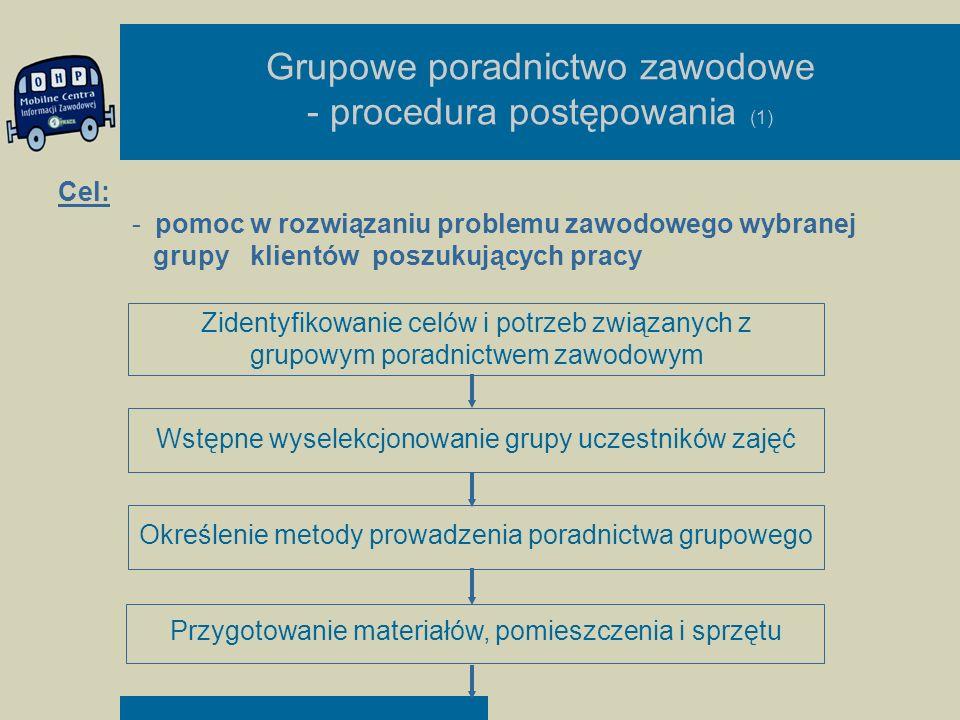 Grupowe poradnictwo zawodowe - procedura postępowania (1) Zidentyfikowanie celów i potrzeb związanych z grupowym poradnictwem zawodowym Wstępne wysele
