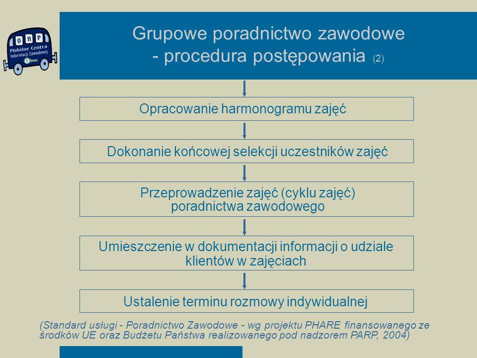 Grupowe poradnictwo zawodowe - procedura postępowania (2) Opracowanie harmonogramu zajęć Dokonanie końcowej selekcji uczestników zajęć Przeprowadzenie