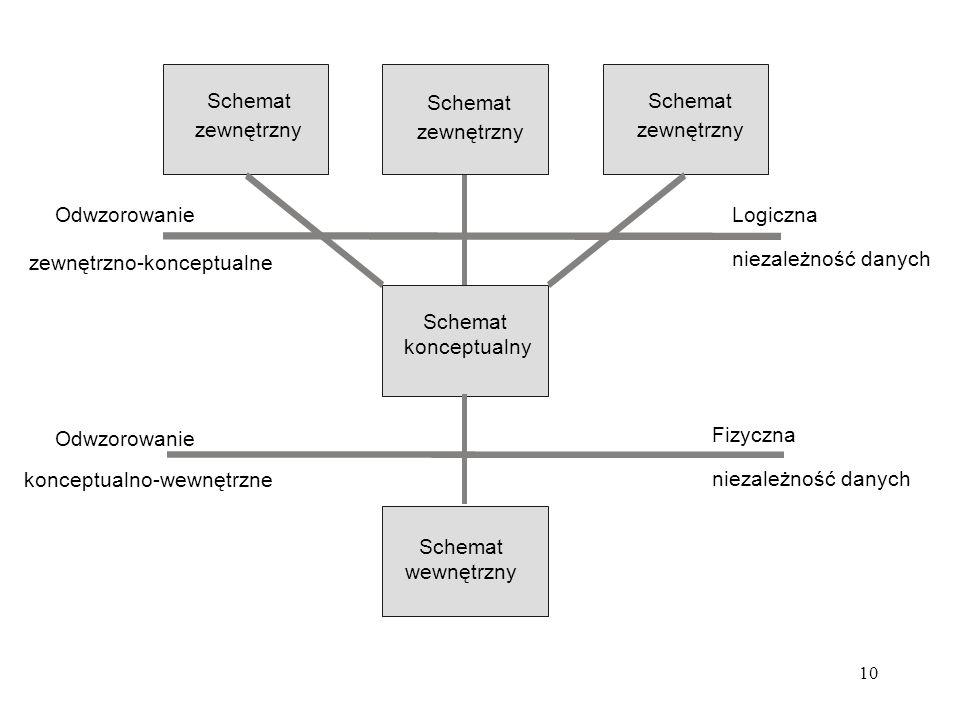 10 Schemat wewnętrzny Schemat konceptualny Schemat zewnętrzny Schemat zewnętrzny Schemat zewnętrzny Fizyczna niezależność danych Odwzorowanie konceptualno-wewnętrzne Logiczna niezależność danych Odwzorowanie zewnętrzno-konceptualne