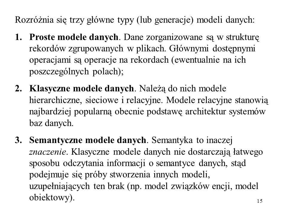15 Rozróżnia się trzy główne typy (lub generacje) modeli danych: 1.Proste modele danych. Dane zorganizowane są w strukturę rekordów zgrupowanych w pli