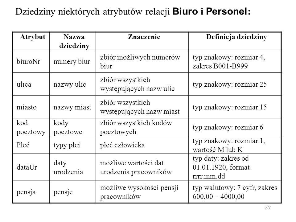 27 Dziedziny niektórych atrybutów relacji Biuro i Personel : AtrybutNazwa dziedziny ZnaczenieDefinicja dziedziny biuroNrnumery biur zbiór możliwych nu
