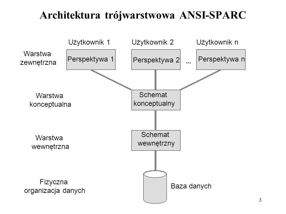 3 Architektura trójwarstwowa ANSI-SPARC Użytkownik 1Użytkownik 2Użytkownik n Warstwa zewnętrzna Warstwa konceptualna Warstwa wewnętrzna Fizyczna organizacja danych Baza danych Schemat wewnętrzny Schemat konceptualny Perspektywa 1 Perspektywa 2 Perspektywa n...