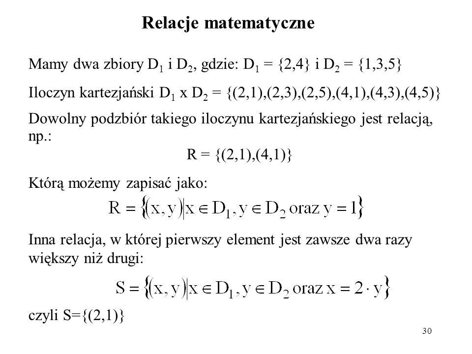 30 Relacje matematyczne Mamy dwa zbiory D 1 i D 2, gdzie: D 1 = {2,4} i D 2 = {1,3,5} Iloczyn kartezjański D 1 x D 2 = {(2,1),(2,3),(2,5),(4,1),(4,3),(4,5)} Dowolny podzbiór takiego iloczynu kartezjańskiego jest relacją, np.: R = {(2,1),(4,1)} Którą możemy zapisać jako: Inna relacja, w której pierwszy element jest zawsze dwa razy większy niż drugi: czyli S={(2,1)}