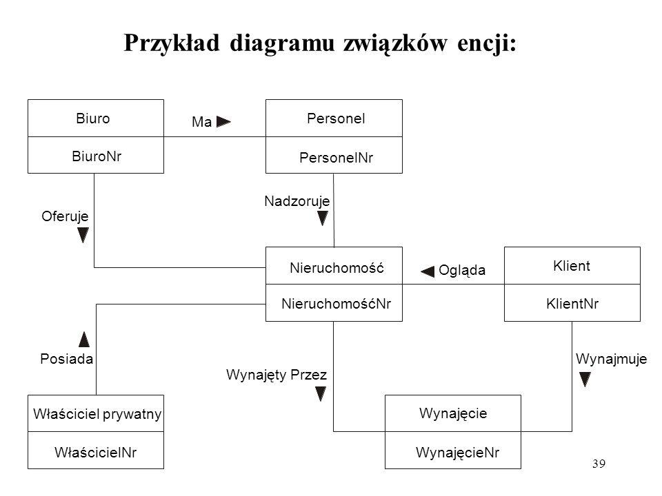39 Przykład diagramu związków encji: Właściciel prywatny WłaścicielNr Wynajęcie WynajęcieNr Nieruchomość NieruchomośćNr Klient KlientNr Personel PersonelNr Biuro BiuroNr Ma Oferuje Posiada Wynajęty Przez Nadzoruje Ogląda Wynajmuje