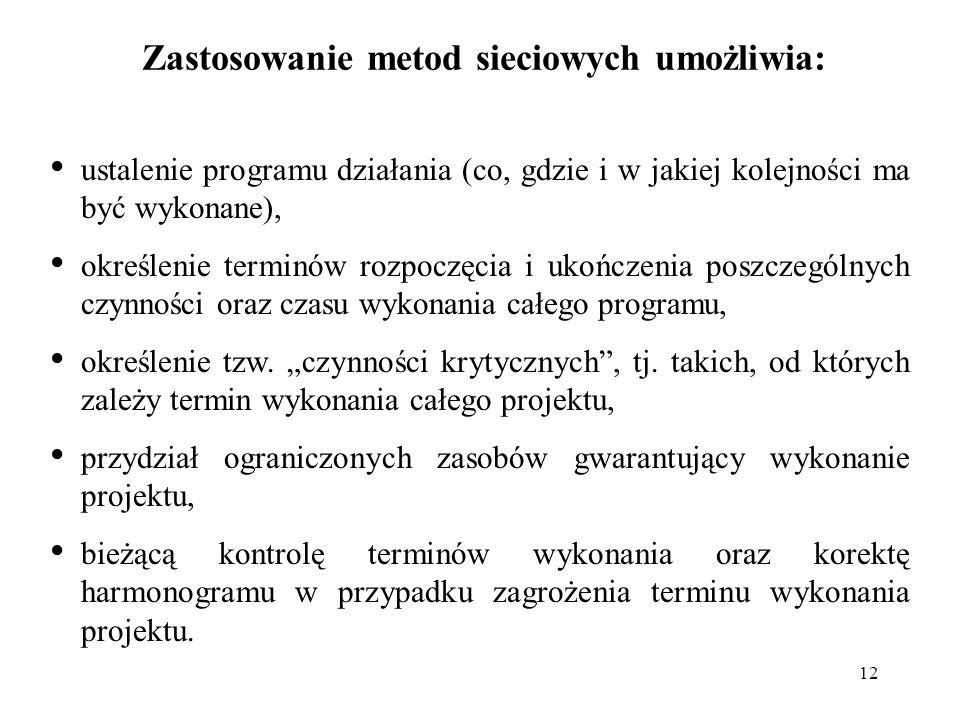 12 Zastosowanie metod sieciowych umożliwia: ustalenie programu działania (co, gdzie i w jakiej kolejności ma być wykonane), określenie terminów rozpoc