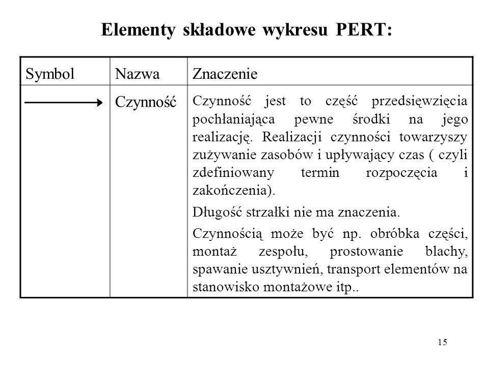 15 Elementy składowe wykresu PERT: SymbolNazwaZnaczenie Czynność Czynność jest to część przedsięwzięcia pochłaniająca pewne środki na jego realizację.