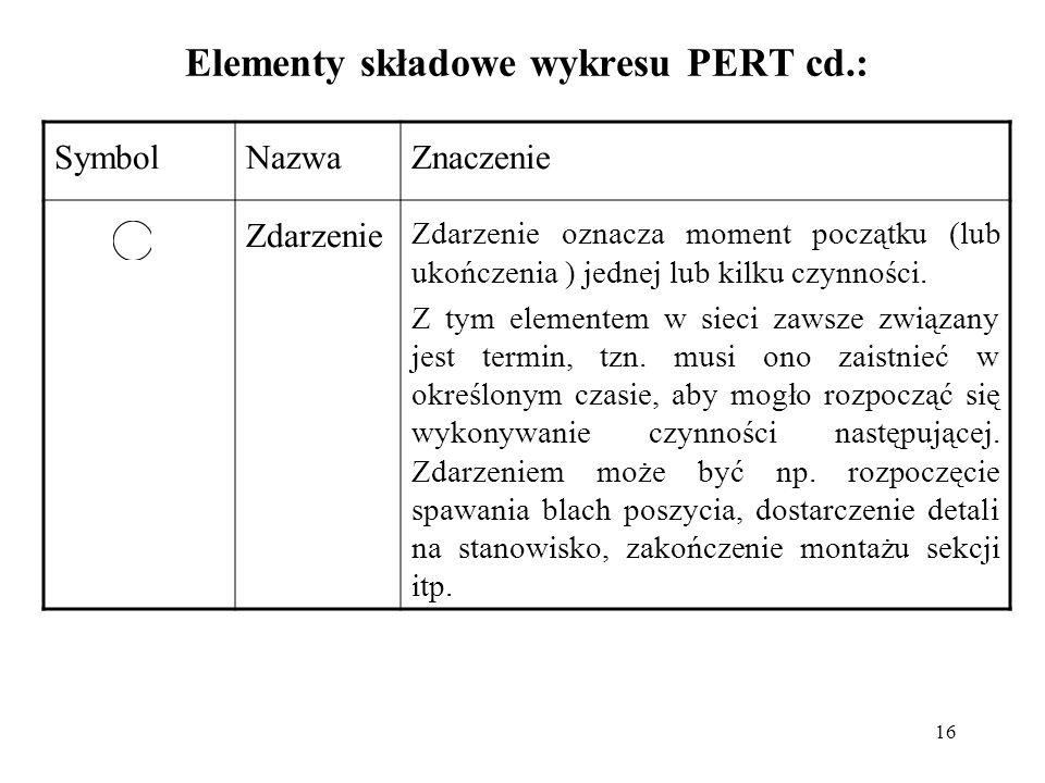16 Elementy składowe wykresu PERT cd.: SymbolNazwaZnaczenie Zdarzenie Zdarzenie oznacza moment początku (lub ukończenia ) jednej lub kilku czynności.