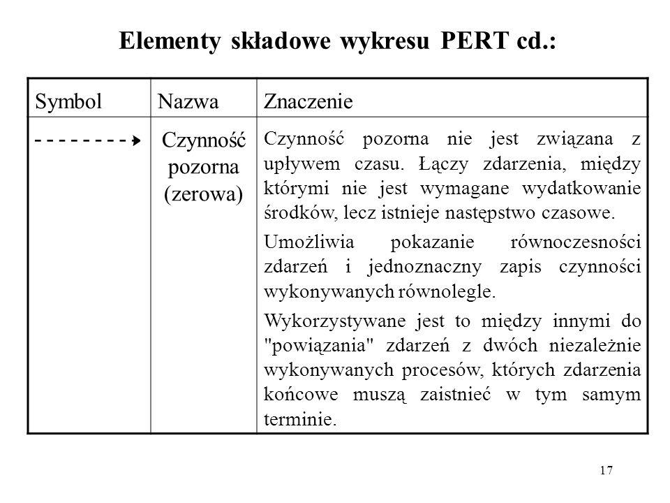 17 Elementy składowe wykresu PERT cd.: SymbolNazwaZnaczenie Czynność pozorna (zerowa) Czynność pozorna nie jest związana z upływem czasu. Łączy zdarze