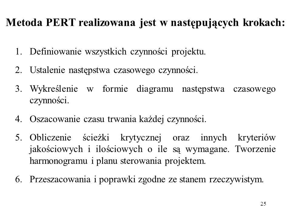 25 Metoda PERT realizowana jest w następujących krokach: 1.Definiowanie wszystkich czynności projektu. 2.Ustalenie następstwa czasowego czynności. 3.W
