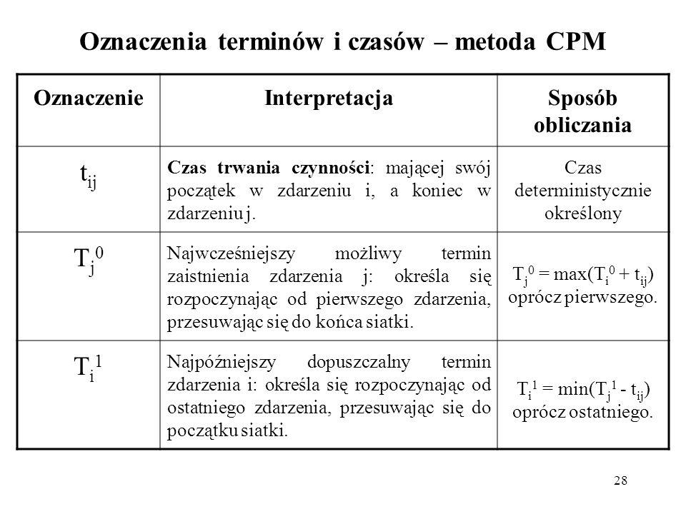 28 Oznaczenia terminów i czasów – metoda CPM OznaczenieInterpretacjaSposób obliczania t ij Czas trwania czynności: mającej swój początek w zdarzeniu i