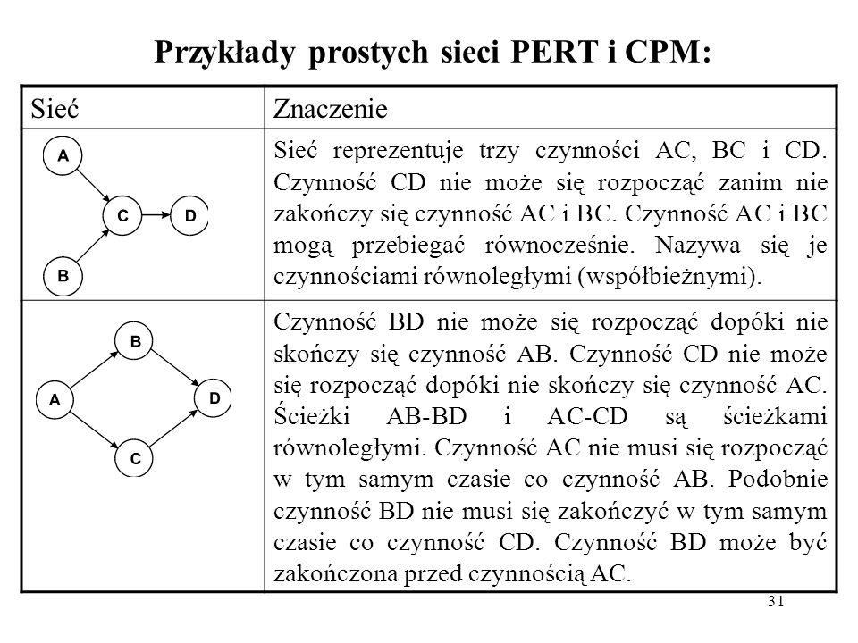 31 Przykłady prostych sieci PERT i CPM: SiećZnaczenie Sieć reprezentuje trzy czynności AC, BC i CD. Czynność CD nie może się rozpocząć zanim nie zakoń