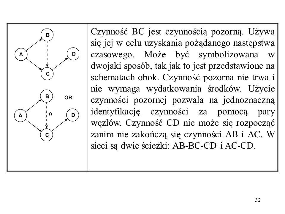 32 Czynność BC jest czynnością pozorną. Używa się jej w celu uzyskania pożądanego następstwa czasowego. Może być symbolizowana w dwojaki sposób, tak j