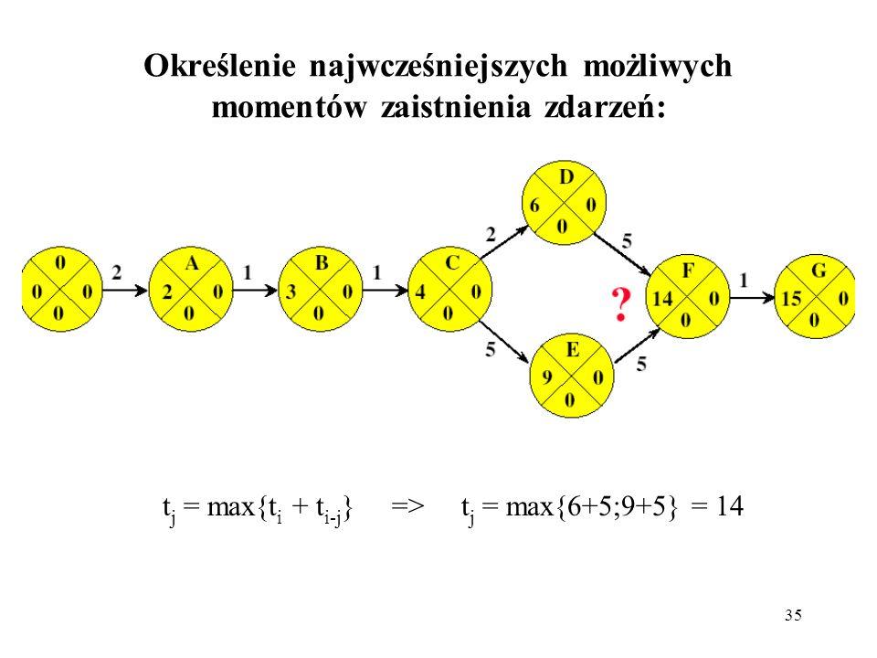35 Określenie najwcześniejszych możliwych momentów zaistnienia zdarzeń: t j = max{t i + t i-j } => t j = max{6+5;9+5} = 14
