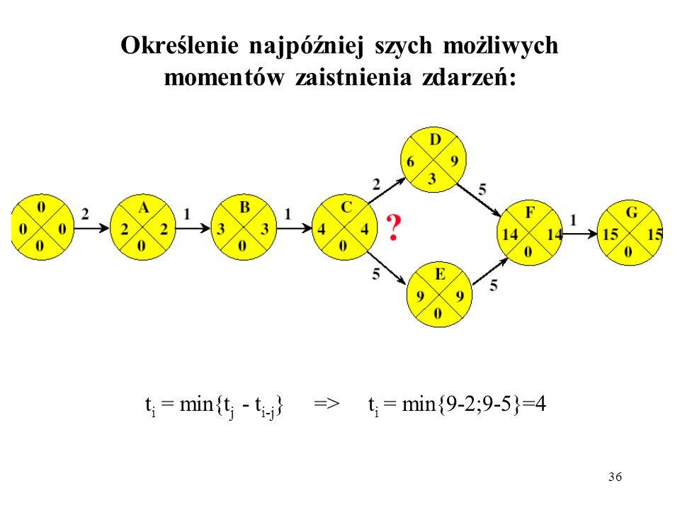 36 Określenie najpóźniej szych możliwych momentów zaistnienia zdarzeń: t i = min{t j - t i-j } => t i = min{9-2;9-5}=4