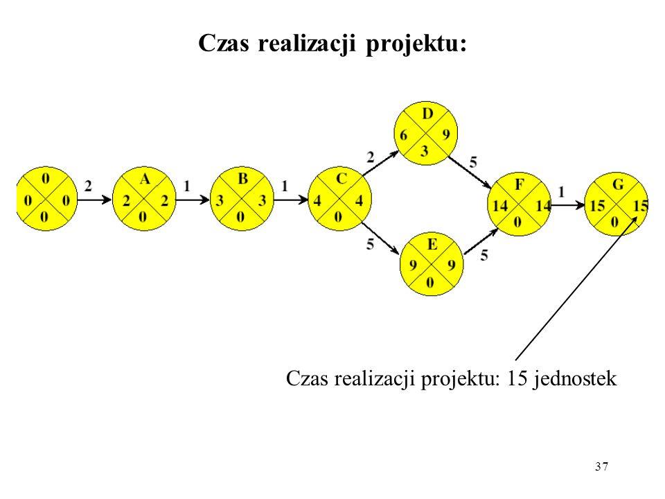 37 Czas realizacji projektu: Czas realizacji projektu: 15 jednostek