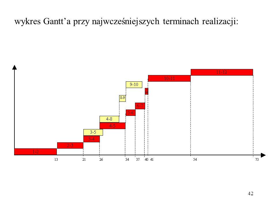 42 wykres Gantta przy najwcześniejszych terminach realizacji:
