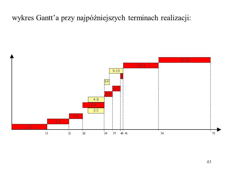 43 wykres Gantta przy najpóźniejszych terminach realizacji:
