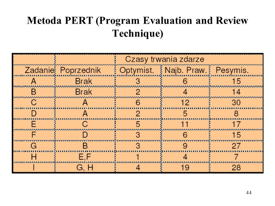 44 Metoda PERT (Program Evaluation and Review Technique)