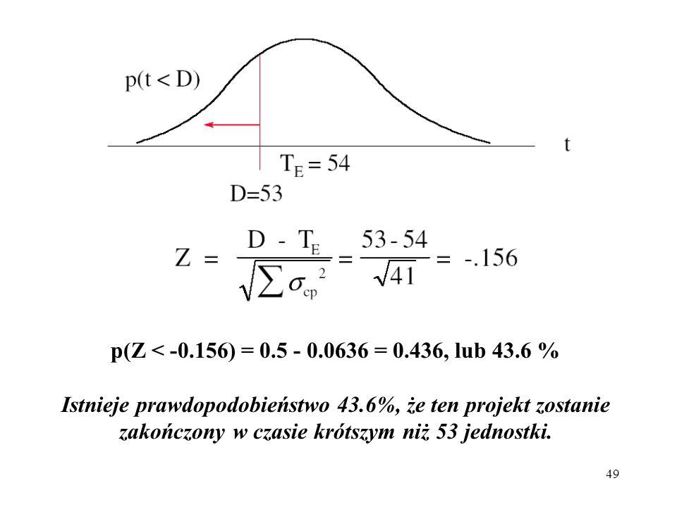 49 p(Z < -0.156) = 0.5 - 0.0636 = 0.436, lub 43.6 % Istnieje prawdopodobieństwo 43.6%, że ten projekt zostanie zakończony w czasie krótszym niż 53 jed