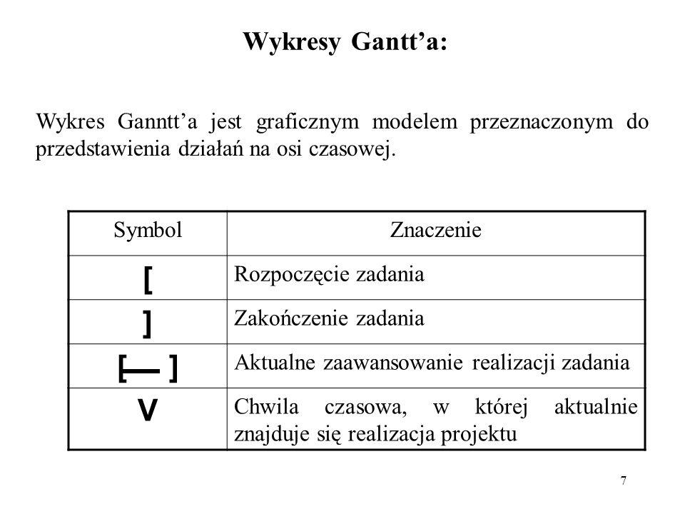 7 Wykresy Gantta: Wykres Ganntta jest graficznym modelem przeznaczonym do przedstawienia działań na osi czasowej. SymbolZnaczenie [ Rozpoczęcie zadani