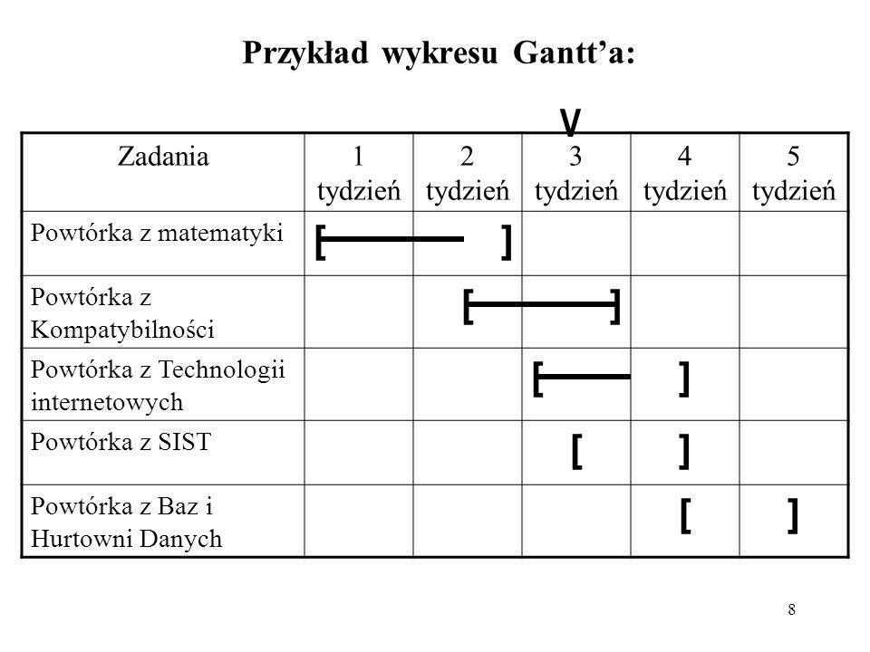8 Przykład wykresu Gantta: Zadania1 tydzień 2 tydzień 3 tydzień 4 tydzień 5 tydzień Powtórka z matematyki [] Powtórka z Kompatybilności [] Powtórka z