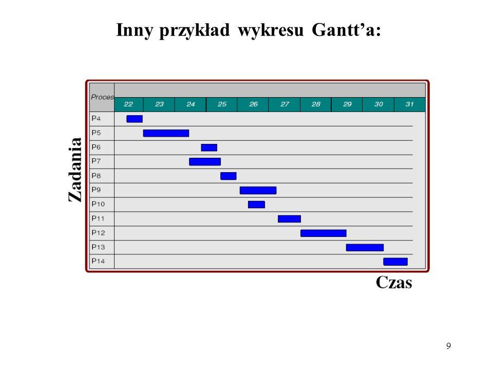 9 Inny przykład wykresu Gantta: