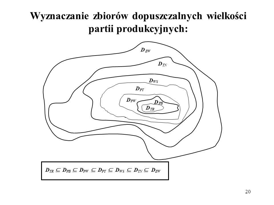 20 Wyznaczanie zbiorów dopuszczalnych wielkości partii produkcyjnych: D ZW D TN D WS D PT D PB D PW D TR D PB D PW D PT D WS D TN D ZW D TR