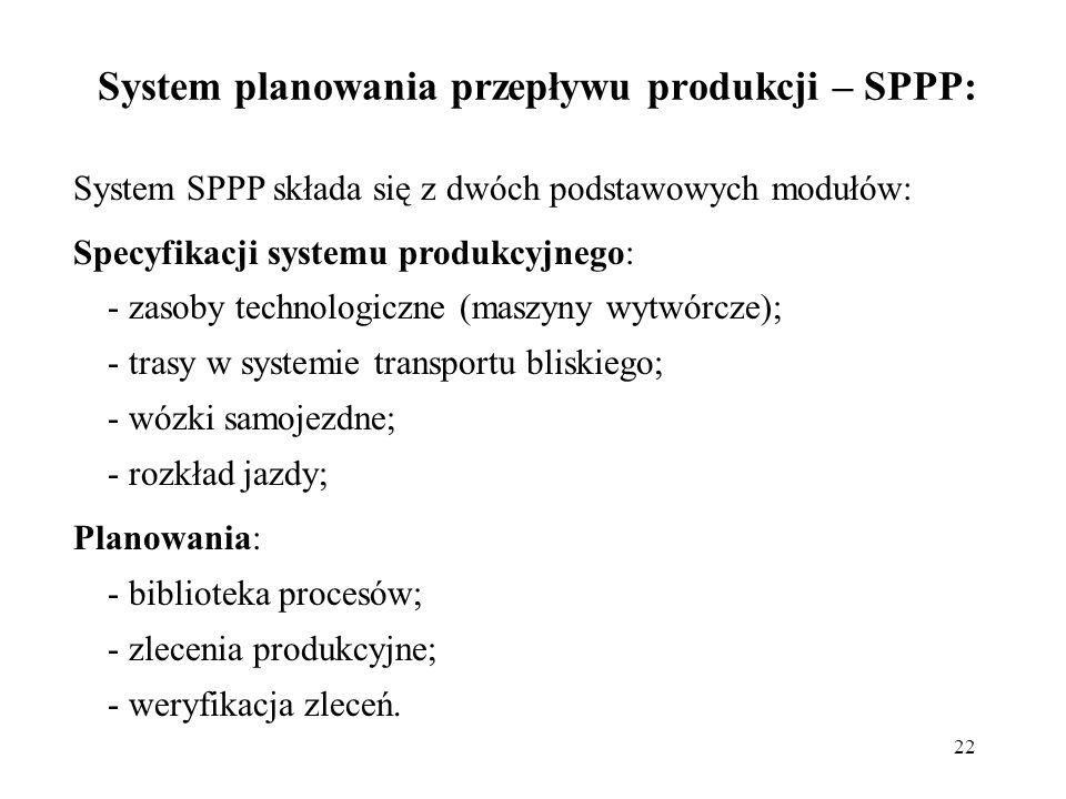 22 System planowania przepływu produkcji – SPPP: System SPPP składa się z dwóch podstawowych modułów: Specyfikacji systemu produkcyjnego: - zasoby tec