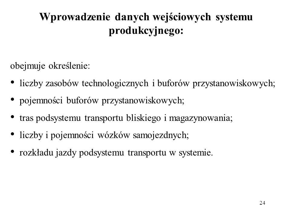 24 Wprowadzenie danych wejściowych systemu produkcyjnego: obejmuje określenie: liczby zasobów technologicznych i buforów przystanowiskowych; pojemnośc