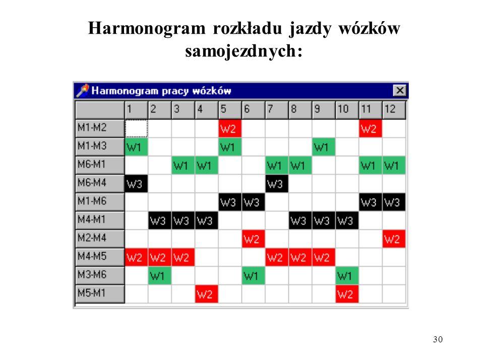 30 Harmonogram rozkładu jazdy wózków samojezdnych: