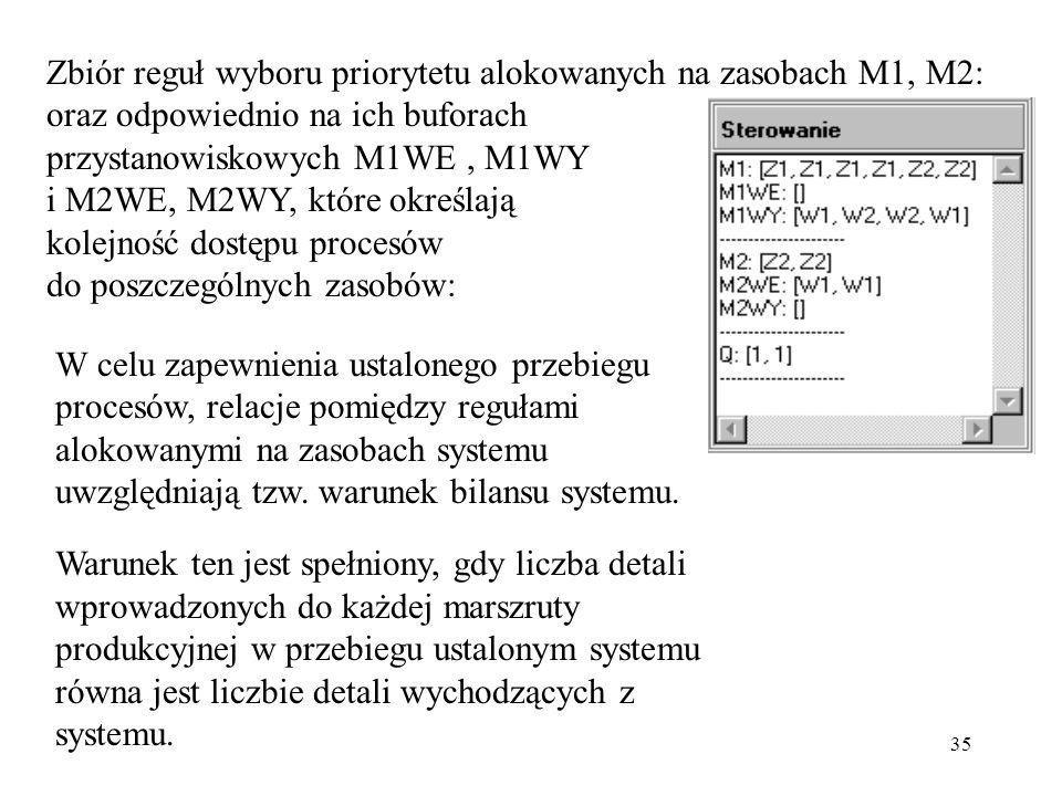 35 W celu zapewnienia ustalonego przebiegu procesów, relacje pomiędzy regułami alokowanymi na zasobach systemu uwzględniają tzw. warunek bilansu syste