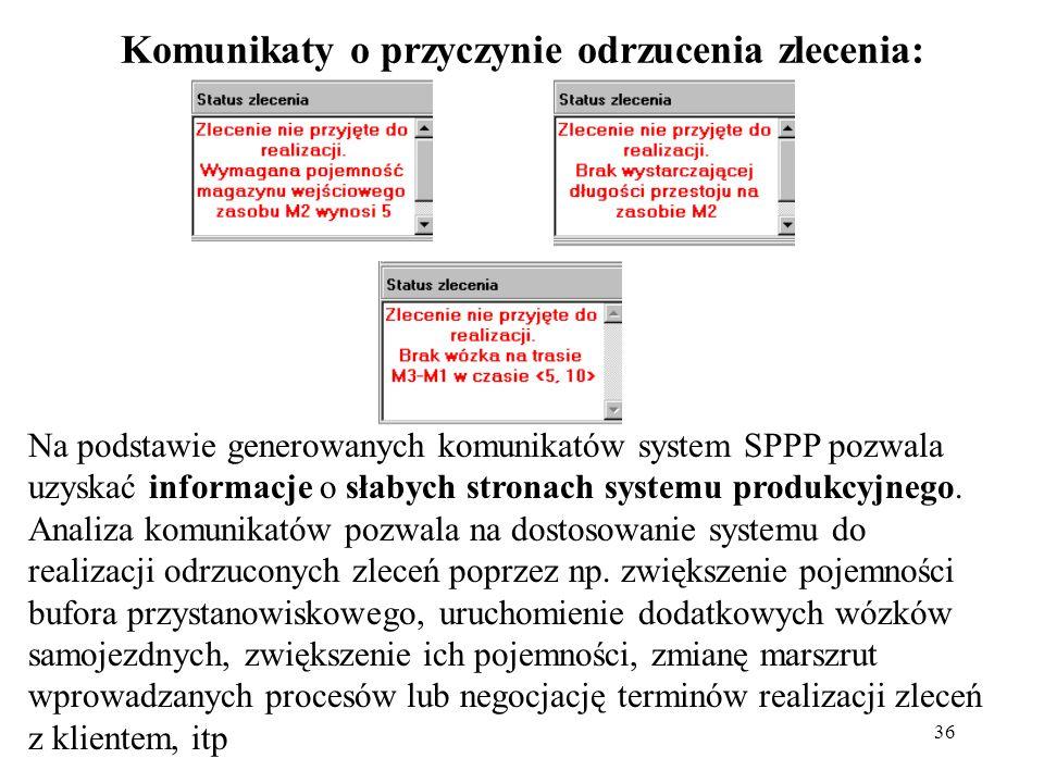 36 Komunikaty o przyczynie odrzucenia zlecenia: Na podstawie generowanych komunikatów system SPPP pozwala uzyskać informacje o słabych stronach system