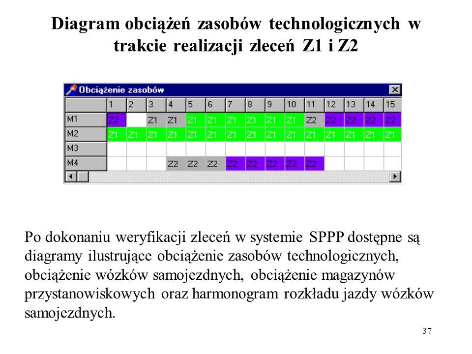37 Diagram obciążeń zasobów technologicznych w trakcie realizacji zleceń Z1 i Z2 Po dokonaniu weryfikacji zleceń w systemie SPPP dostępne są diagramy