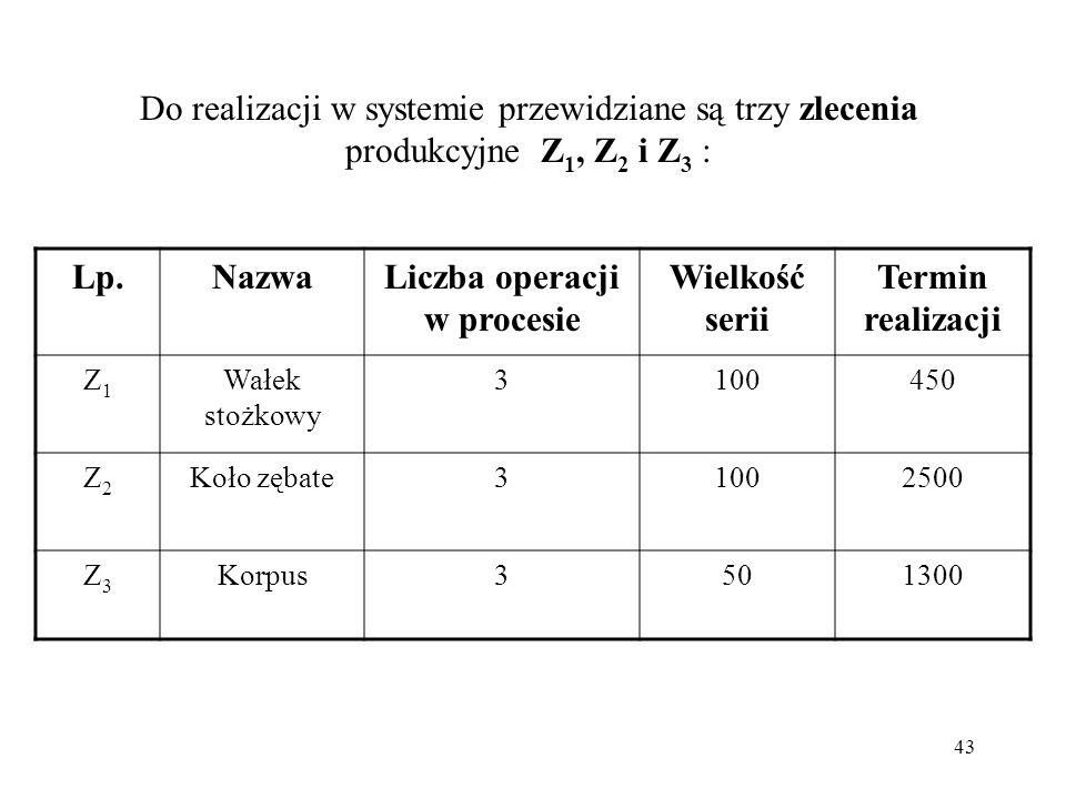 43 Do realizacji w systemie przewidziane są trzy zlecenia produkcyjne Z 1, Z 2 i Z 3 : Lp.Lp.NazwaLiczba operacji w procesie Wielkość serii Termin rea