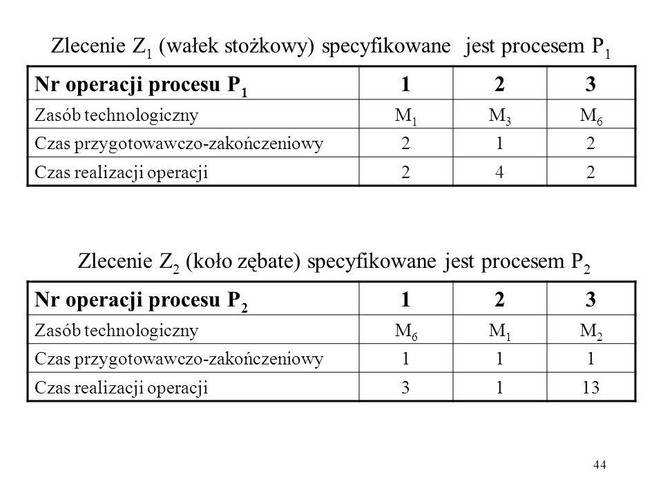 44 Zlecenie Z 1 (wałek stożkowy) specyfikowane jest procesem P 1 Nr operacji procesu P 1 123 Zasób technologicznyM1M1 M3M3 M6M6 Czas przygotowawczo-za
