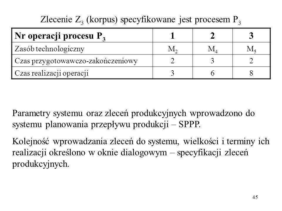 45 Parametry systemu oraz zleceń produkcyjnych wprowadzono do systemu planowania przepływu produkcji – SPPP. Kolejność wprowadzania zleceń do systemu,