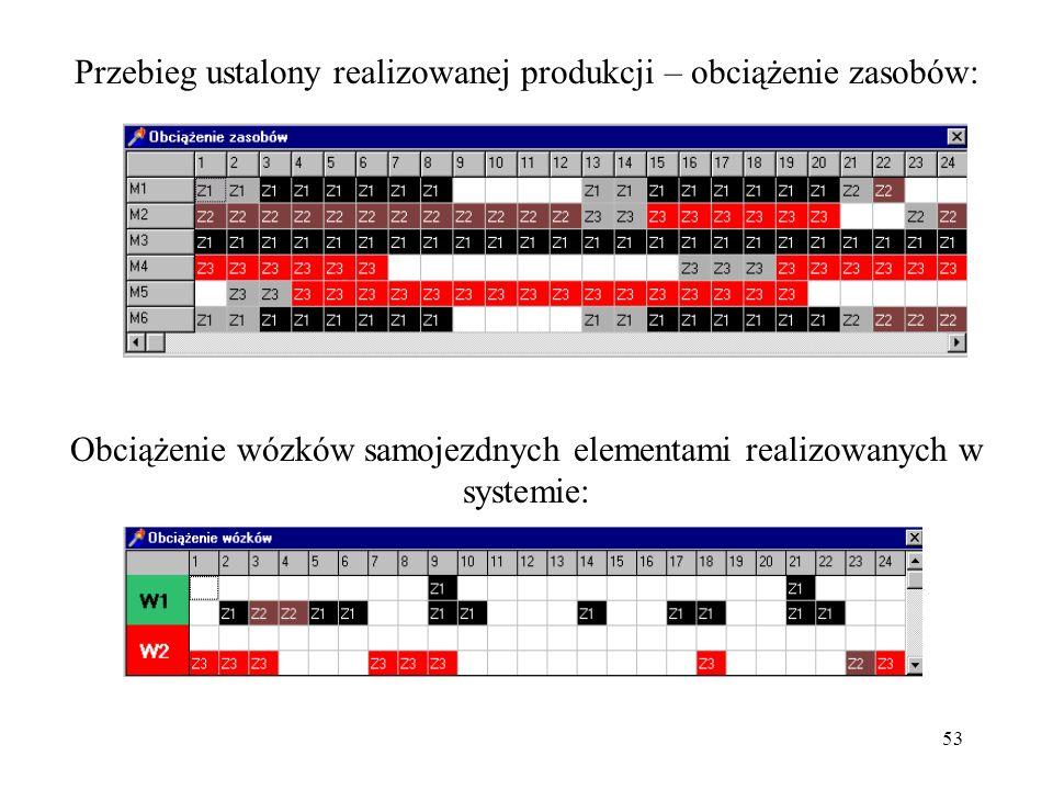 53 Przebieg ustalony realizowanej produkcji – obciążenie zasobów: Obciążenie wózków samojezdnych elementami realizowanych w systemie: