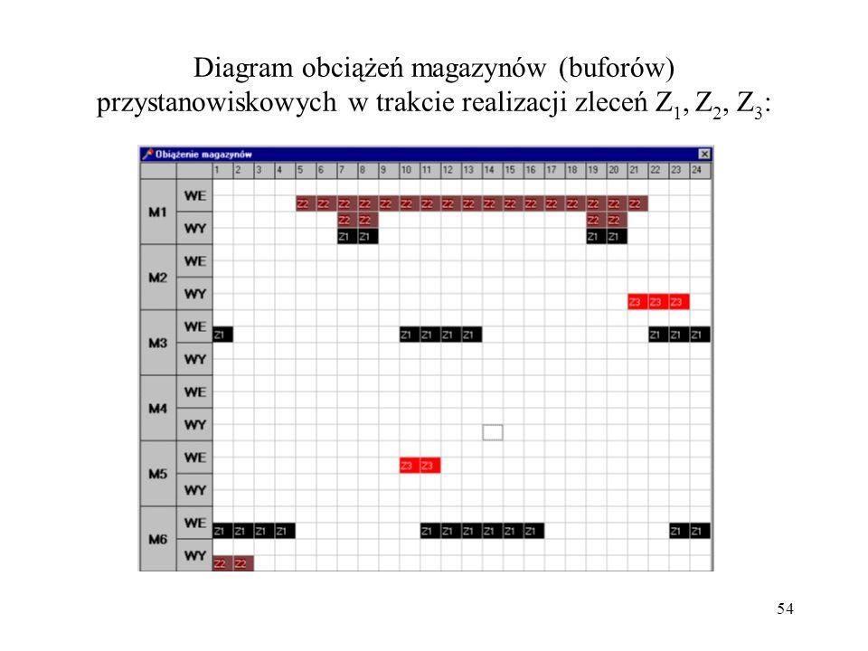 54 Diagram obciążeń magazynów (buforów) przystanowiskowych w trakcie realizacji zleceń Z 1, Z 2, Z 3 :
